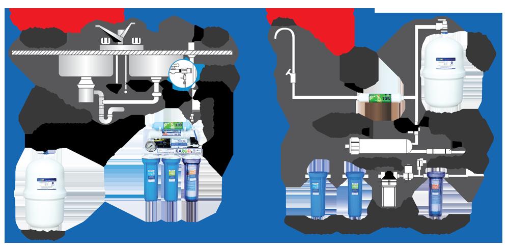 Sử dụng máy lọc nước RO đúng cách đạt hiệu quả cao