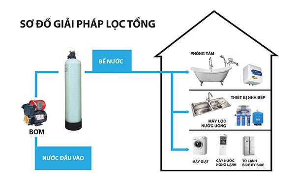 Quy trình hệ thống lọc nước sạch tổng hợp