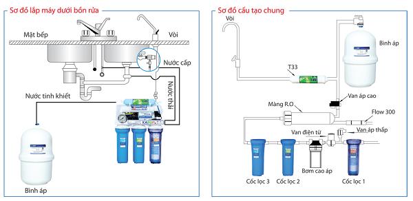 Hướng dẫn lắp đặt máy lọc nước kangaroo chi tiết