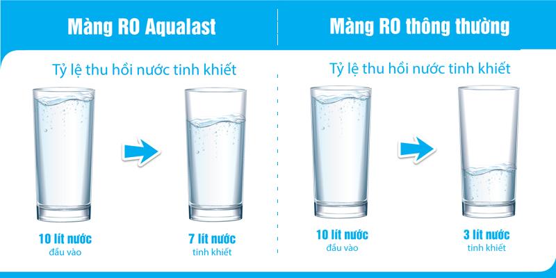 Máy lọc nước Karofi uRO 1.0