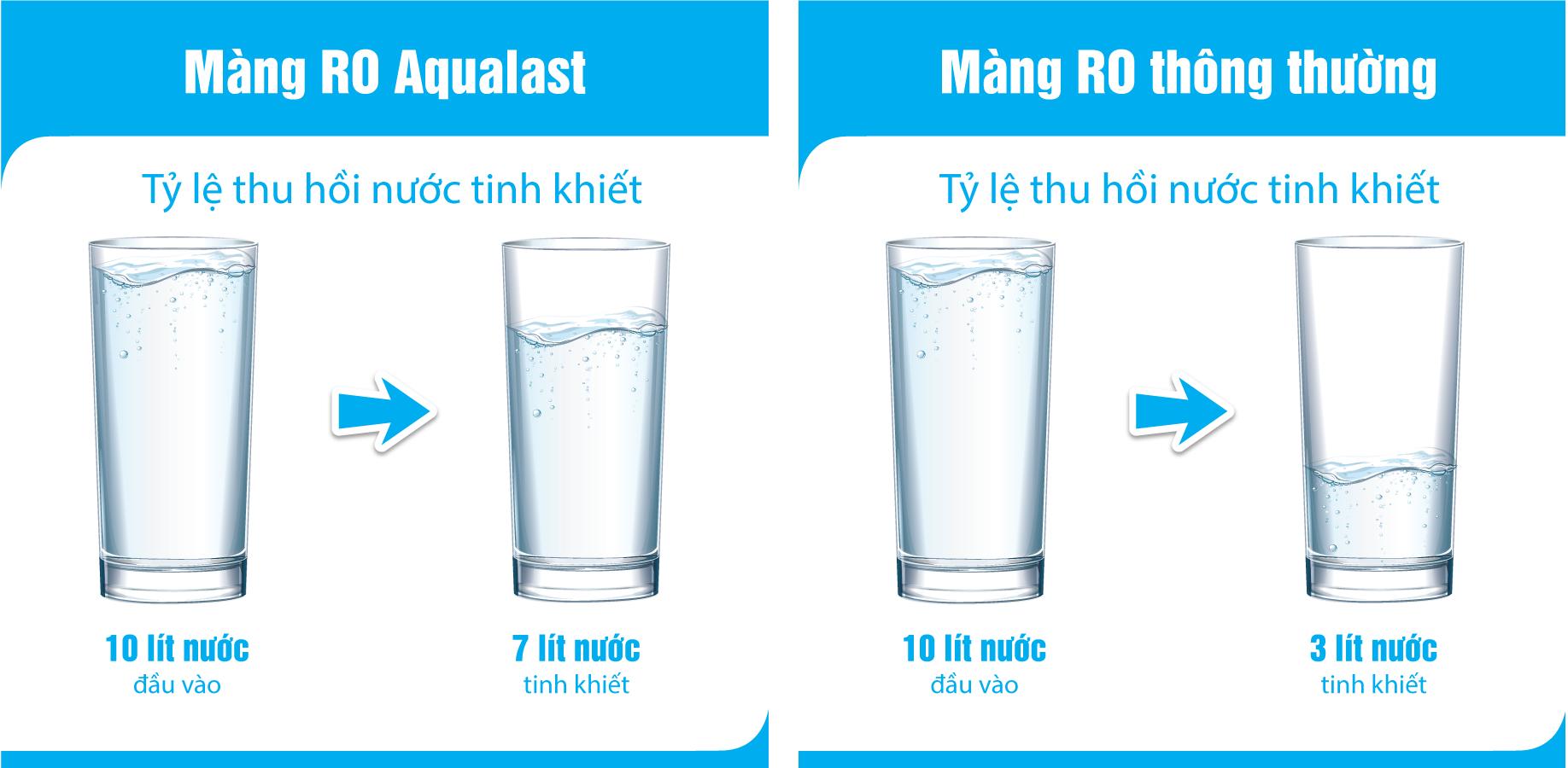 So sánh hiệu quả thu hồi nước của màng lọc RO Aqualast và màng thường