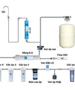 Cấu hình của máy lọc nước RO Daikio DKW-00006A