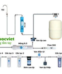 Cấu hình của máy lọc nước RO Daikio DKW-00008A