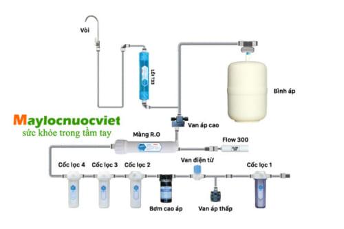 Cấu hình của máy lọc nước RO Daikio DKW-00008H