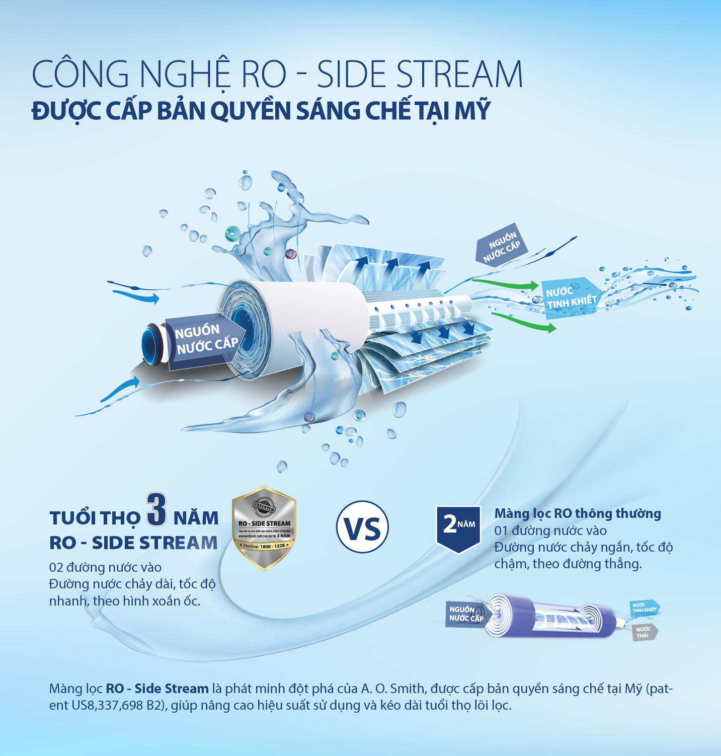 Công-nghệ-màng-lọc-RO-Side-Stream