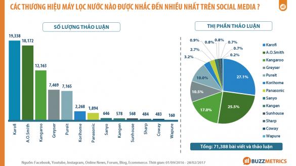 Nguồn: Buzzmetrics thống kê từ các thảo luận trên mạng xã hội: Facebook, Youtube, Instagram